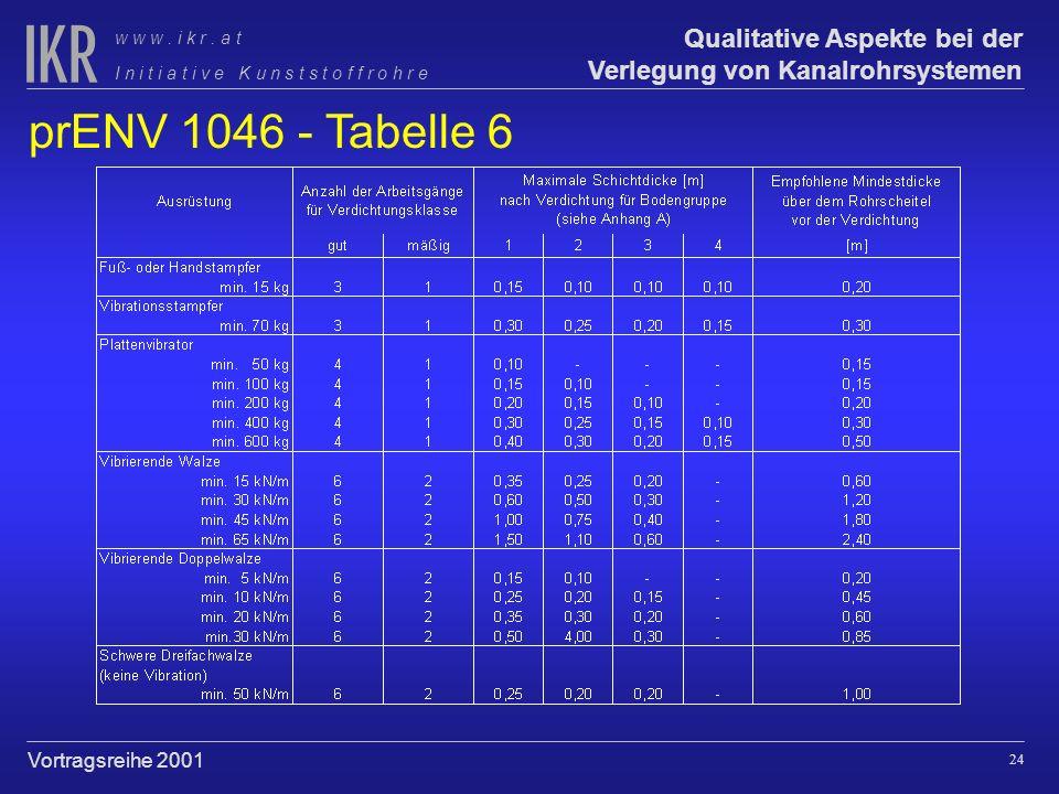 prENV 1046 - Tabelle 6
