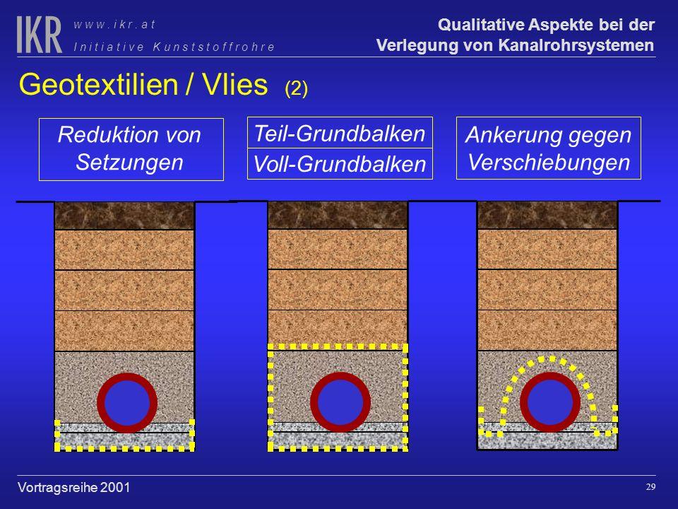 Geotextilien / Vlies (2)