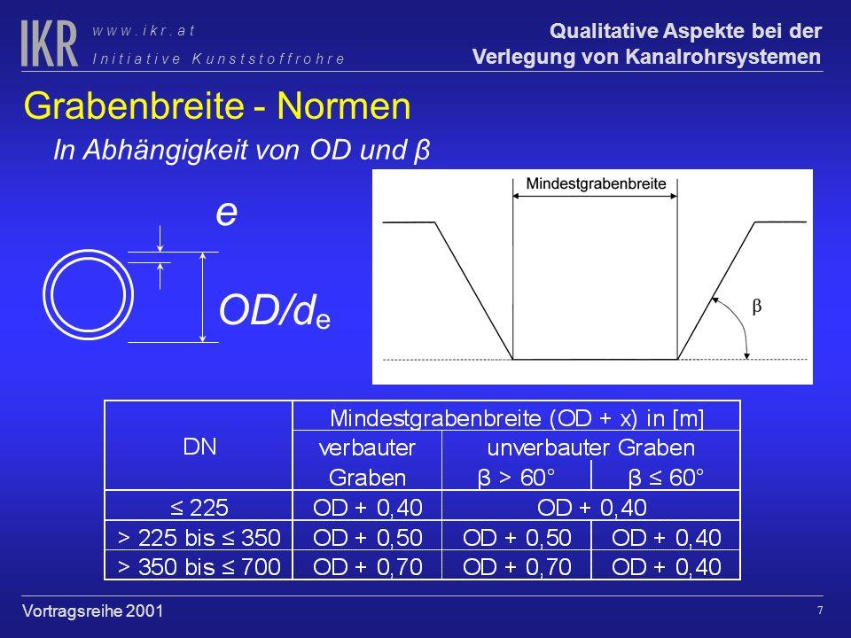 e OD/de Grabenbreite - Normen In Abhängigkeit von OD und β