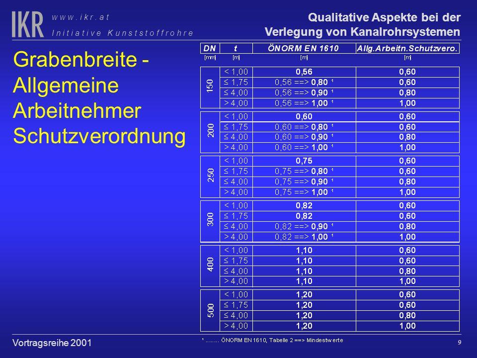 Grabenbreite - Allgemeine Arbeitnehmer Schutzverordnung