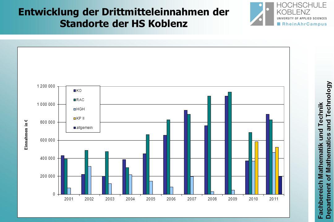 Entwicklung der Drittmitteleinnahmen der Standorte der HS Koblenz