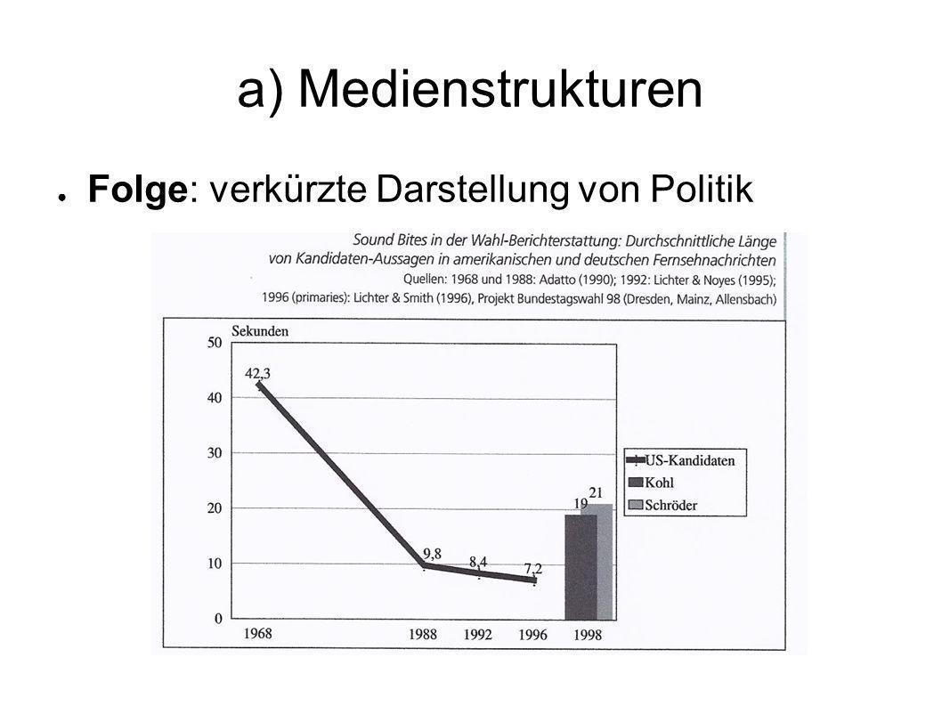 a) Medienstrukturen Folge: verkürzte Darstellung von Politik