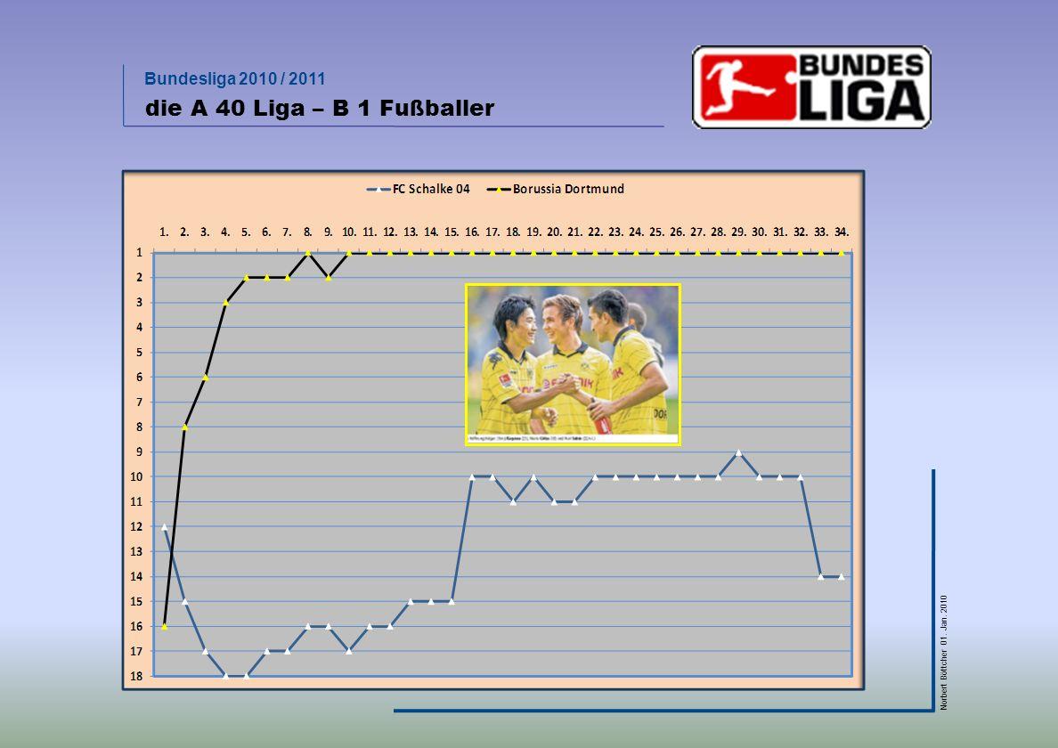 die A 40 Liga – B 1 Fußballer