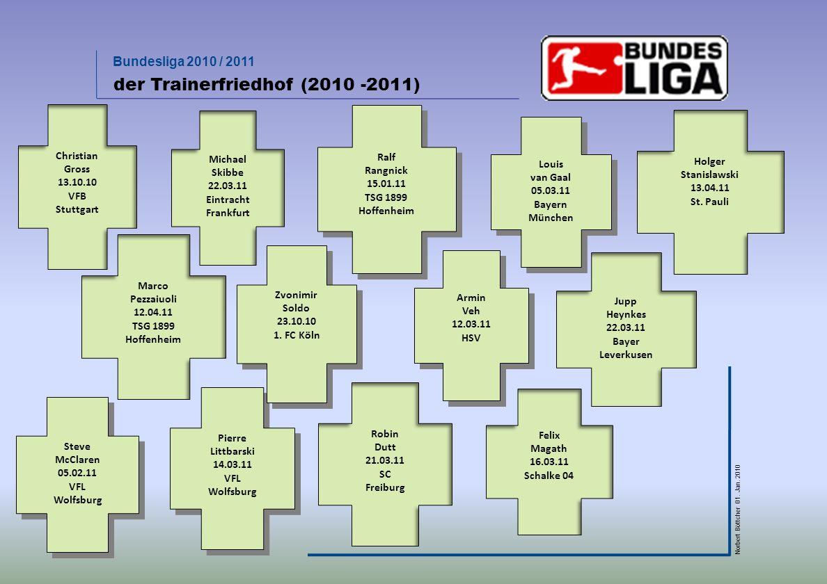 der Trainerfriedhof (2010 -2011)