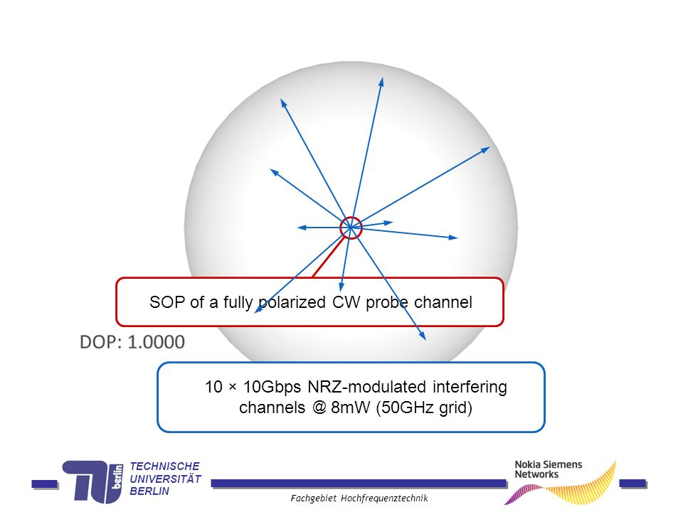 10 × 10Gbps NRZ-modulated interfering channels @ 8mW (50GHz grid)