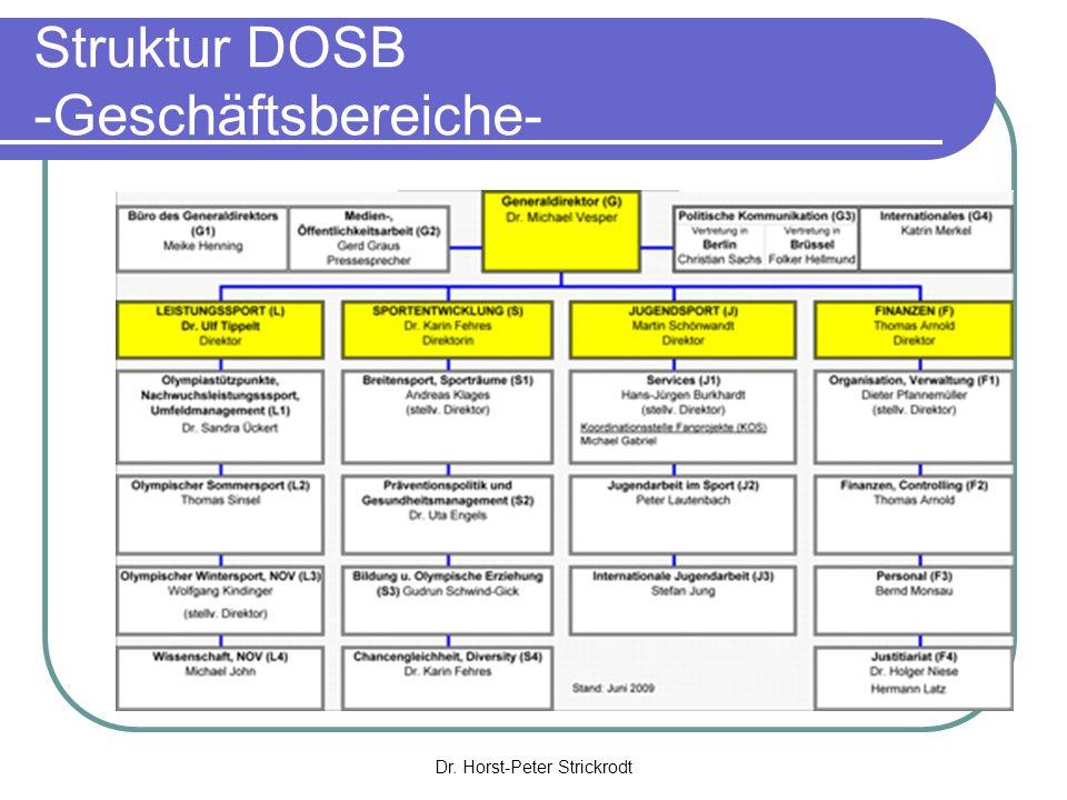 Struktur DOSB -Geschäftsbereiche-