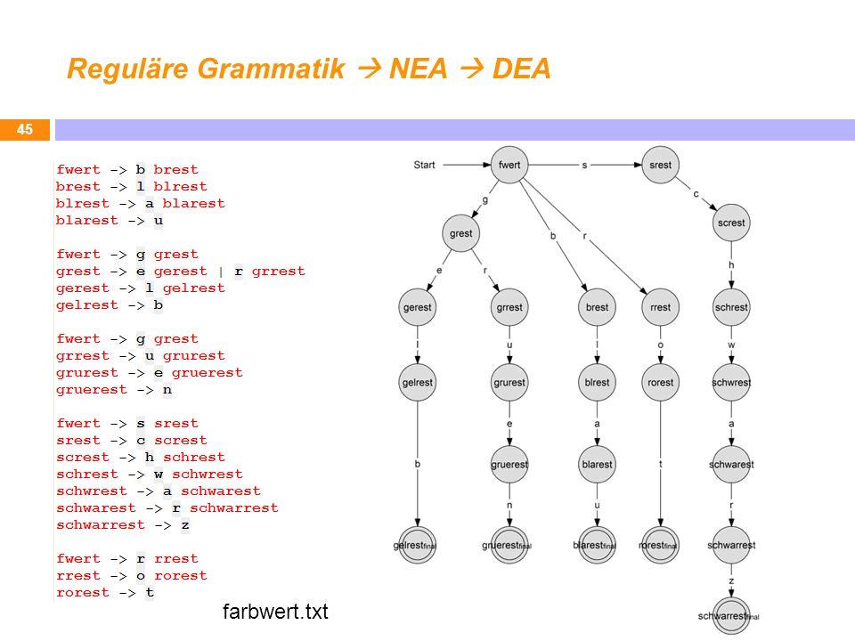 Reguläre Grammatik  NEA  DEA