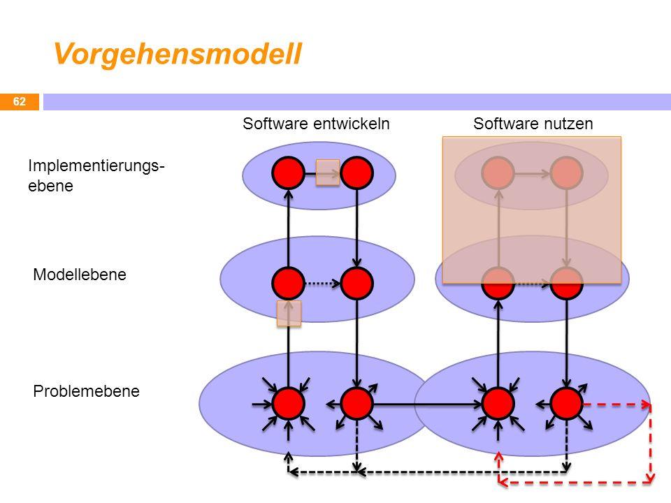 Vorgehensmodell Software entwickeln Software nutzen Implementierungs-