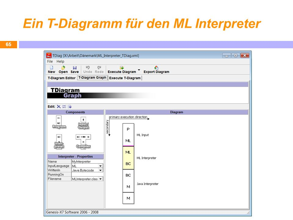 Ein T-Diagramm für den ML Interpreter