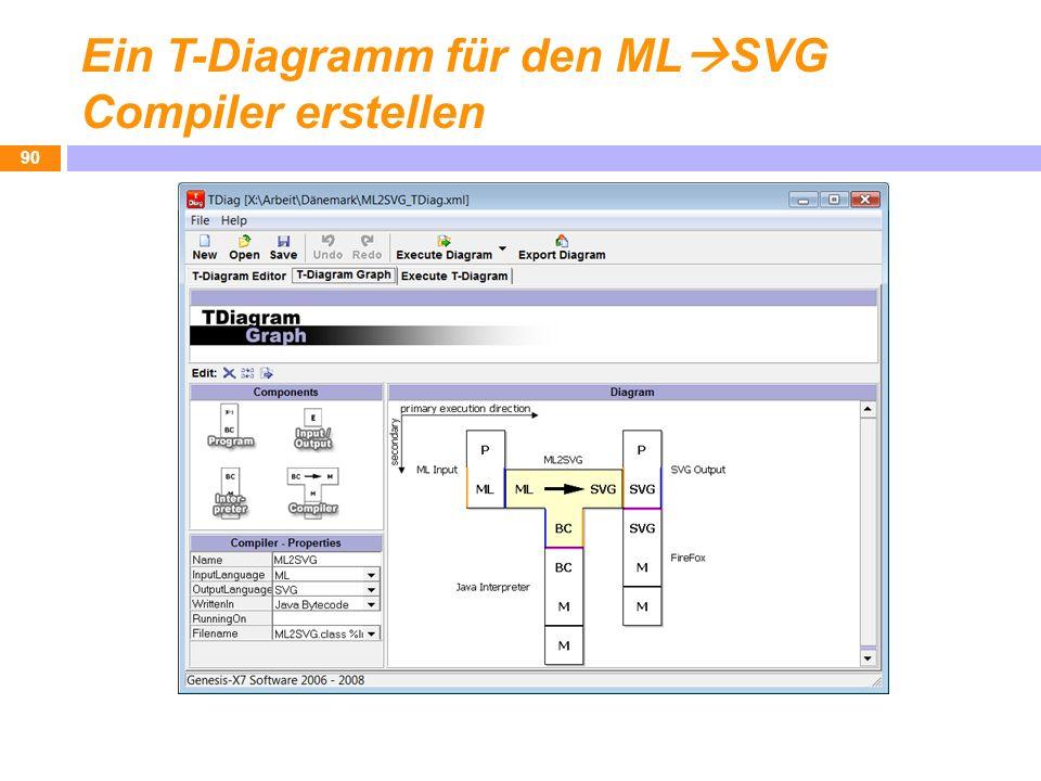 Ein T-Diagramm für den MLSVG Compiler erstellen