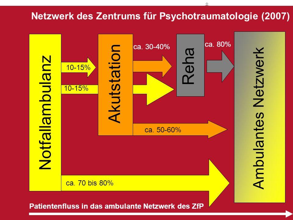 Patientenfluss in das ambulante Netzwerk des ZfP