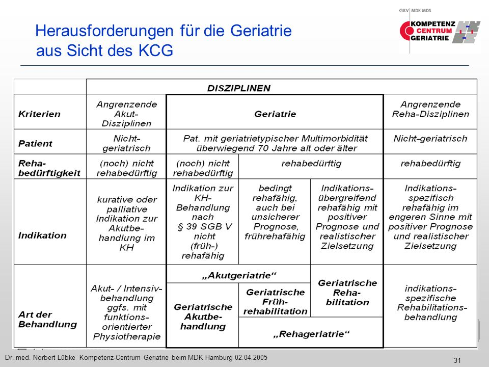 Herausforderungen für die Geriatrie aus Sicht des KCG