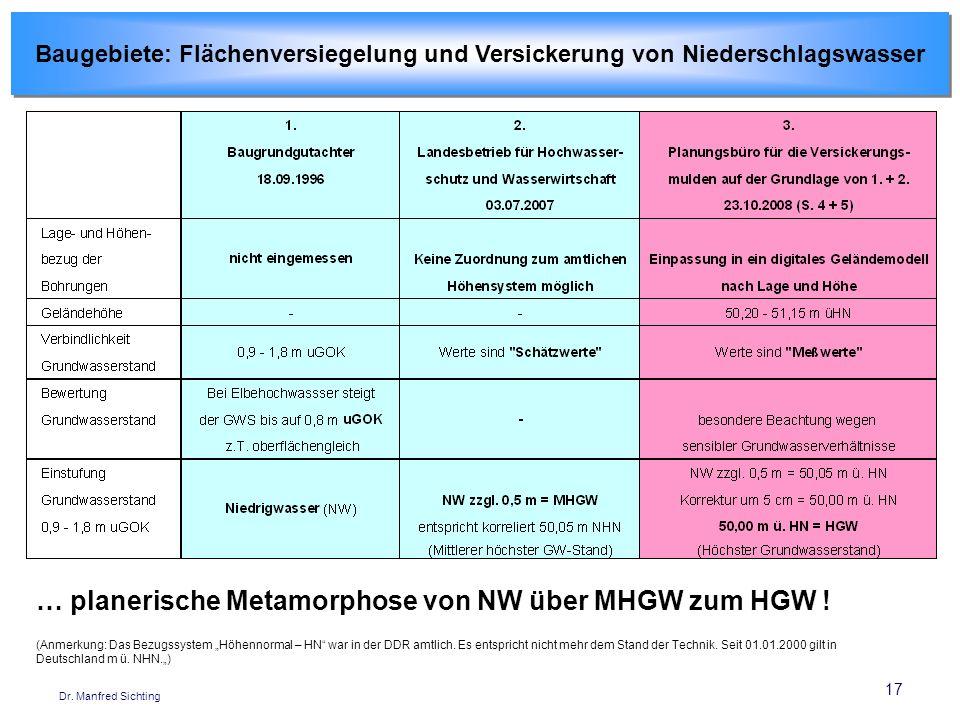 … planerische Metamorphose von NW über MHGW zum HGW !