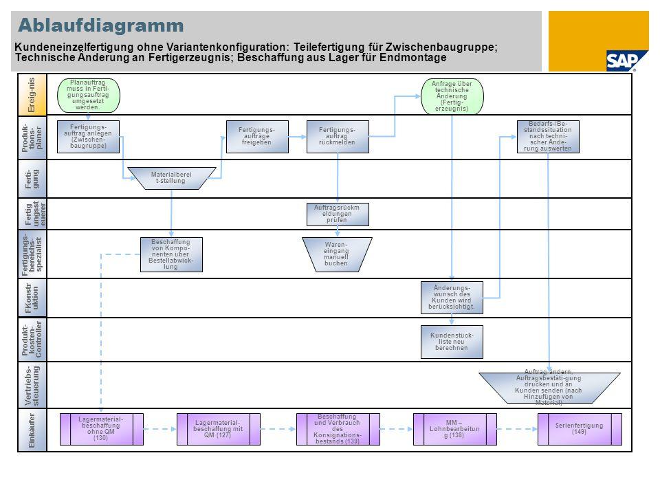 Ablaufdiagramm Kundeneinzelfertigung ohne Variantenkonfiguration: Teilefertigung für Zwischenbaugruppe;
