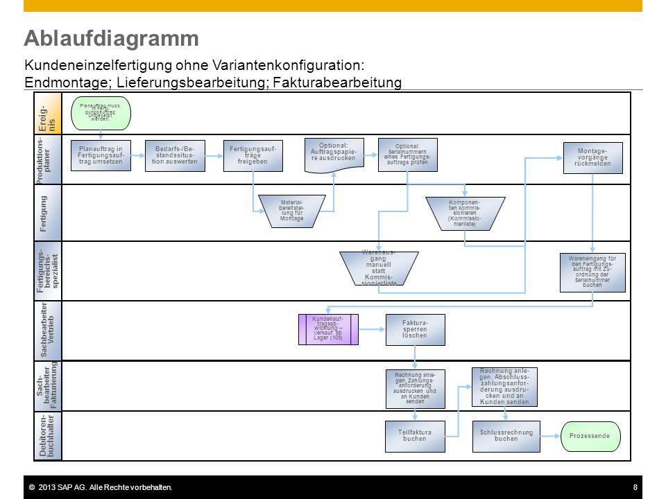 Ablaufdiagramm Kundeneinzelfertigung ohne Variantenkonfiguration:
