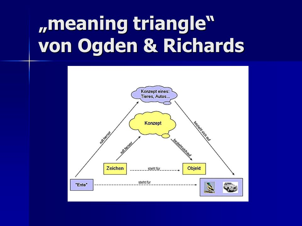 """meaning triangle von Ogden & Richards"