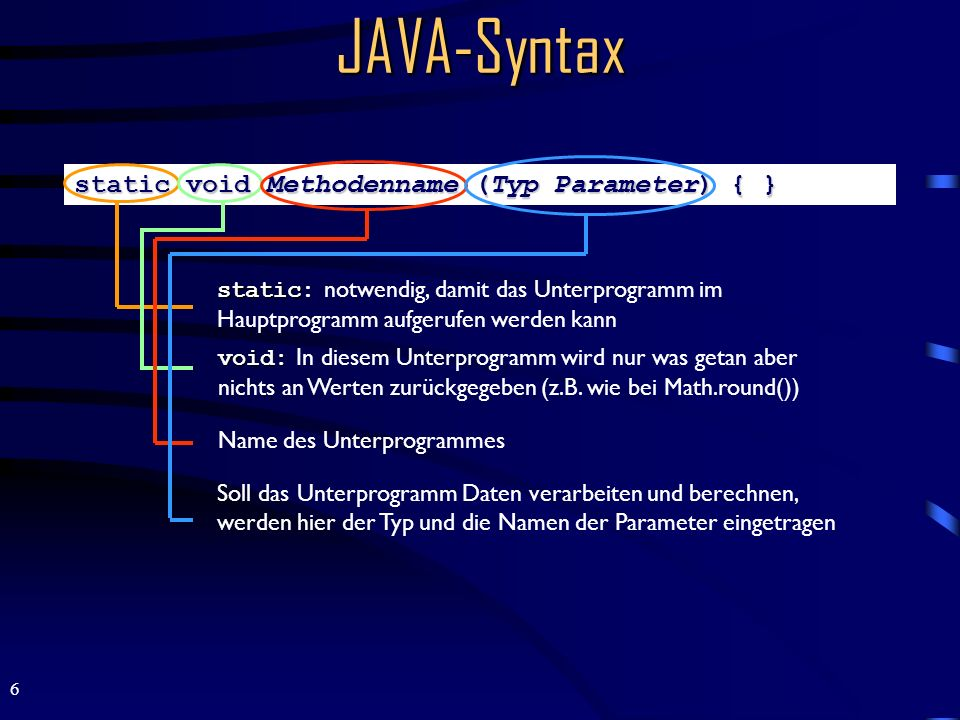 JAVA-Syntax static void Methodenname (Typ Parameter) { }