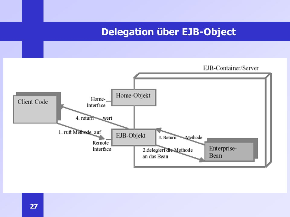 Delegation über EJB-Object