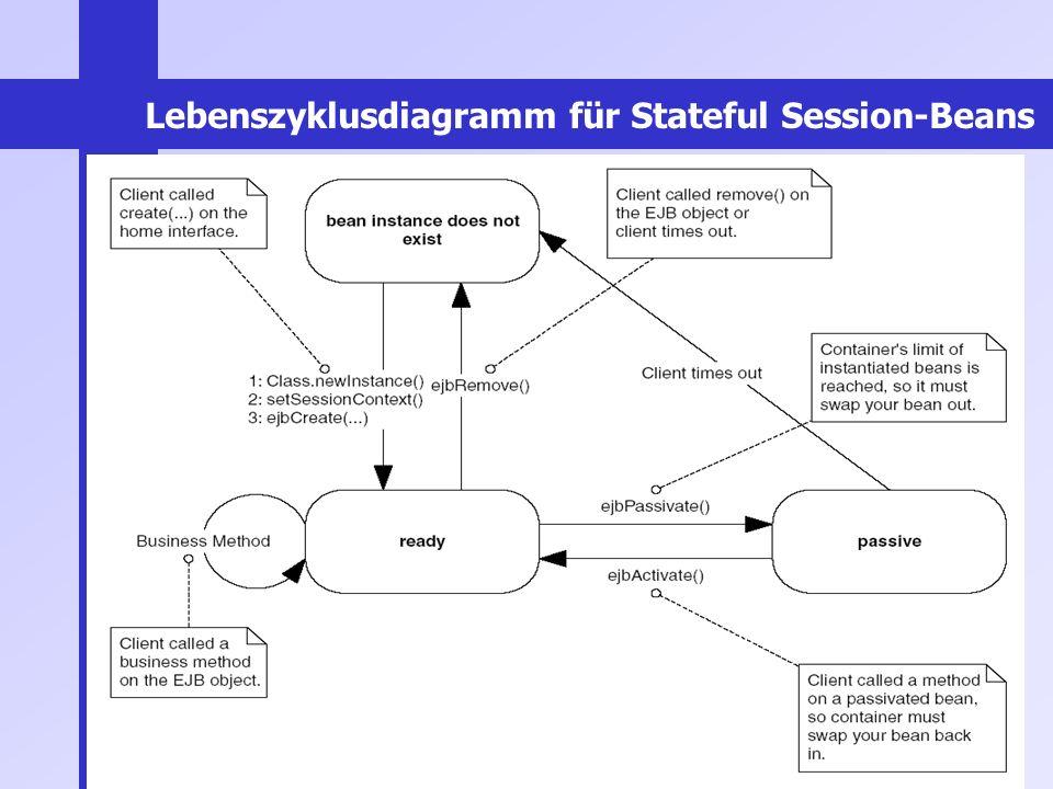 Lebenszyklusdiagramm für Stateful Session-Beans
