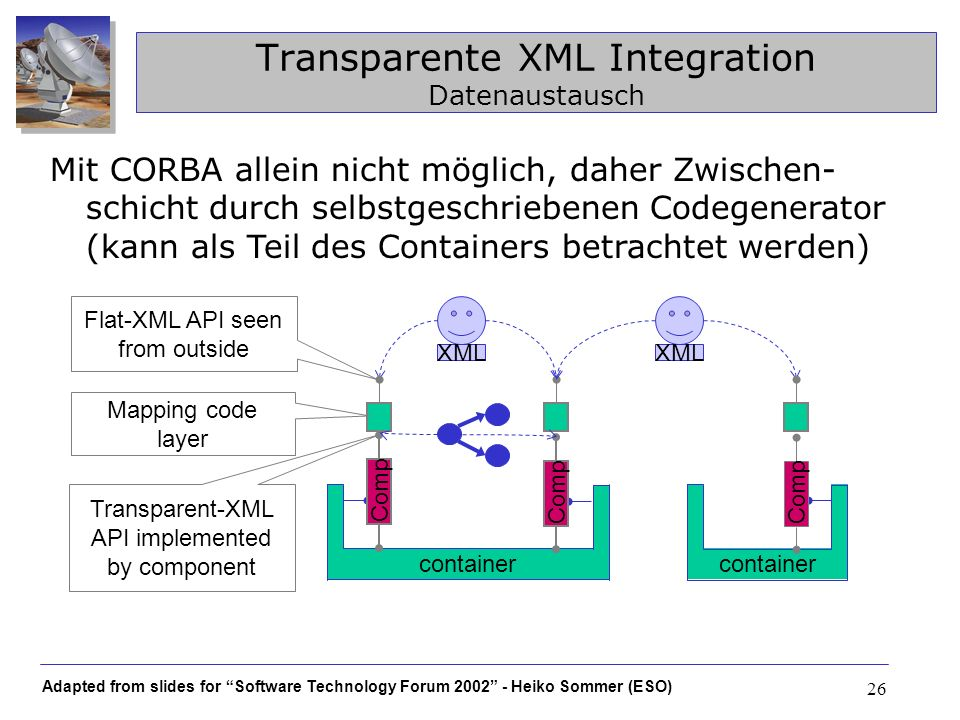 Transparente XML Integration Datenaustausch