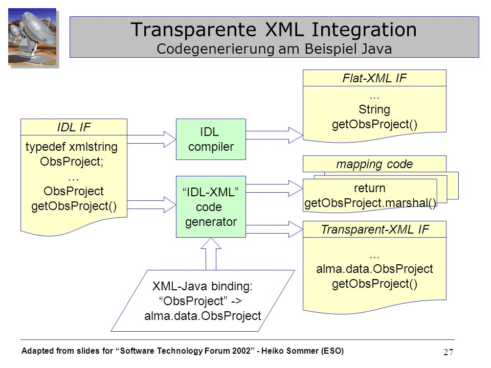 Transparente XML Integration Codegenerierung am Beispiel Java