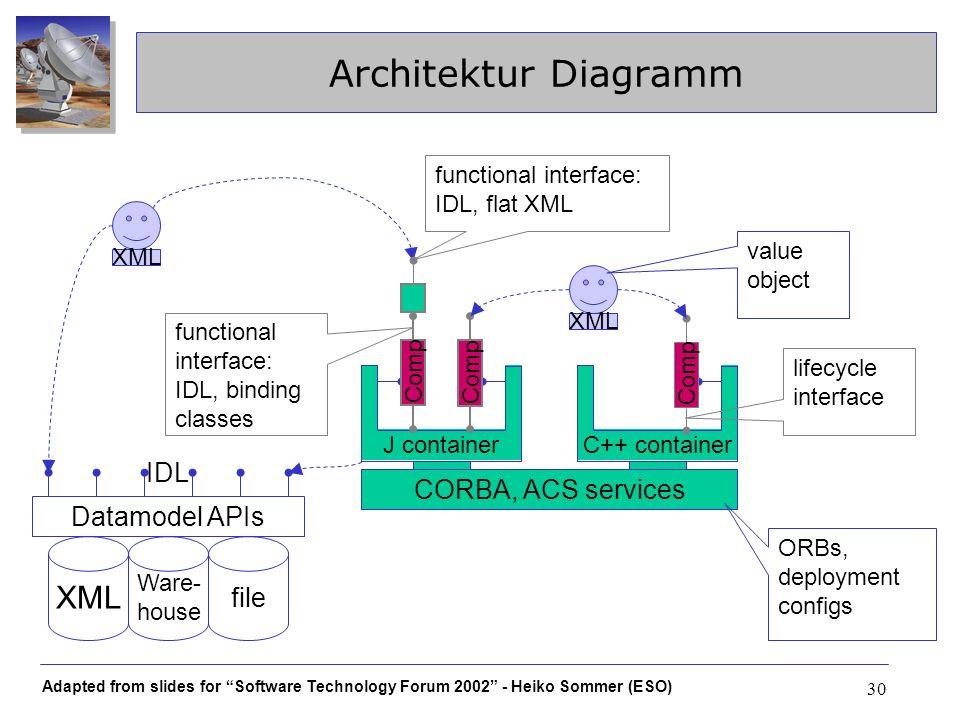 Architektur Diagramm XML IDL CORBA, ACS services Datamodel APIs file