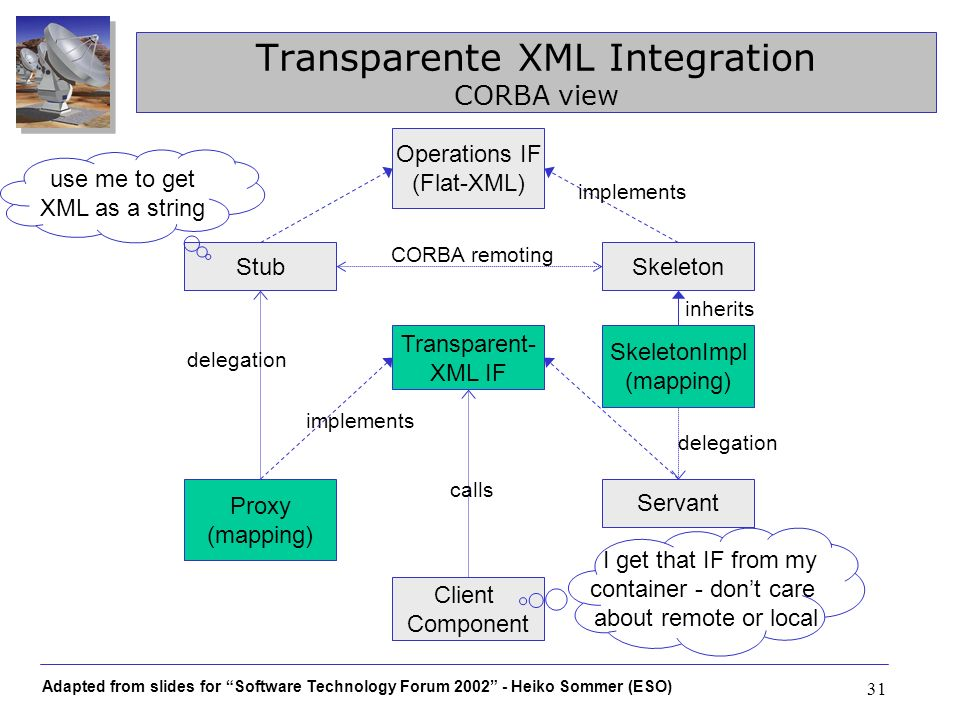 Transparente XML Integration CORBA view