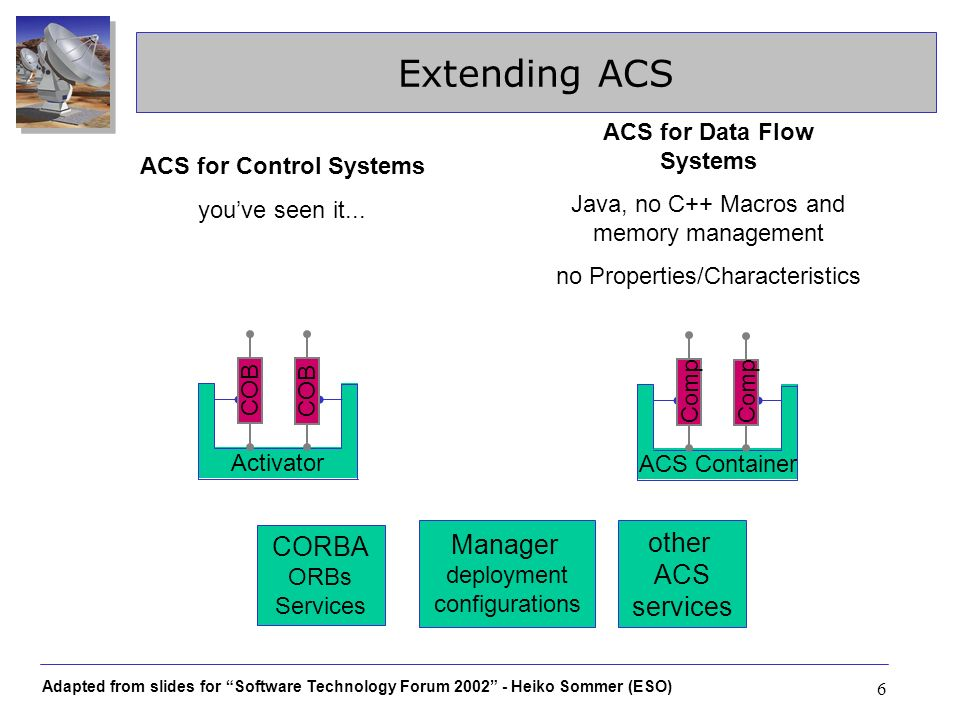 Extending ACS Manager other CORBA ACS services