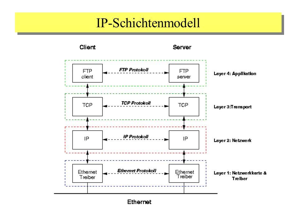 IP-Schichtenmodell