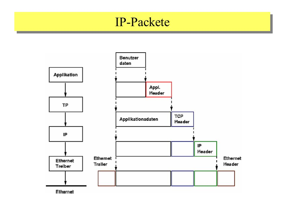 IP-Packete