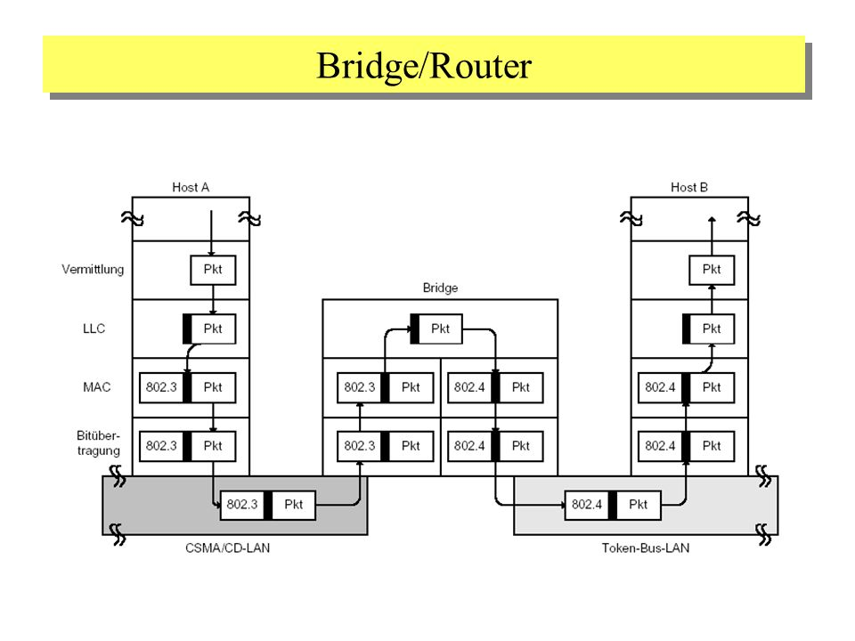 Bridge/Router