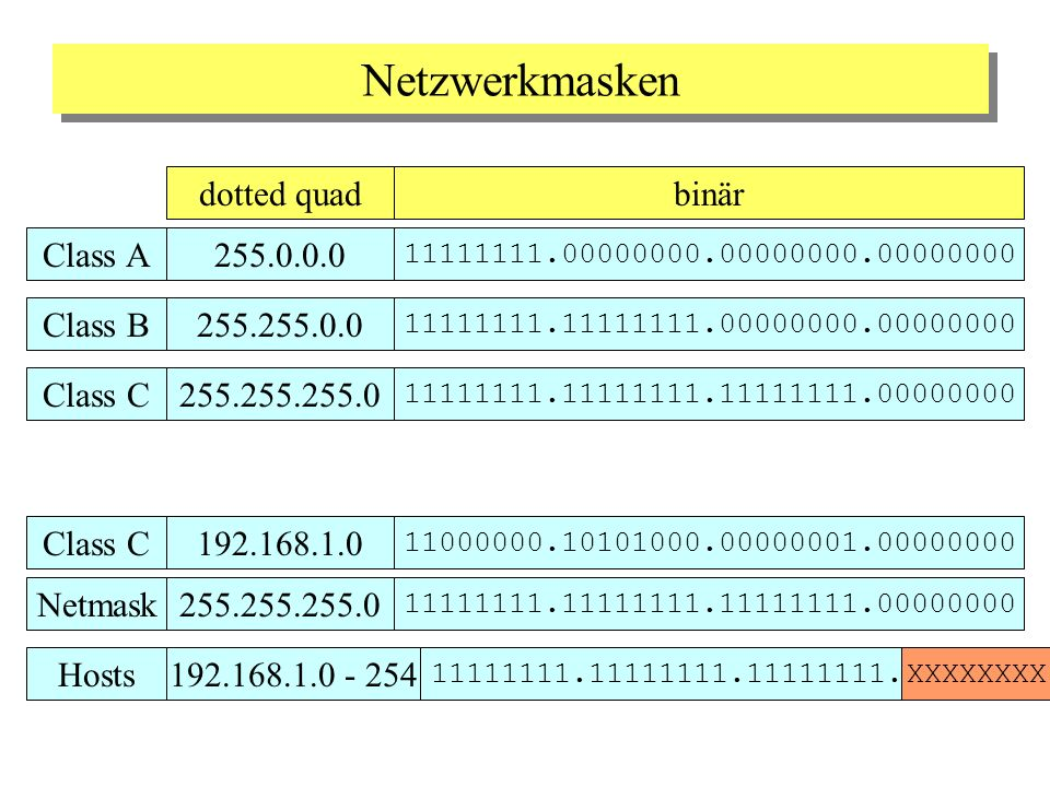 Netzwerkmasken dotted quad binär Class A 255.0.0.0 Class B 255.255.0.0