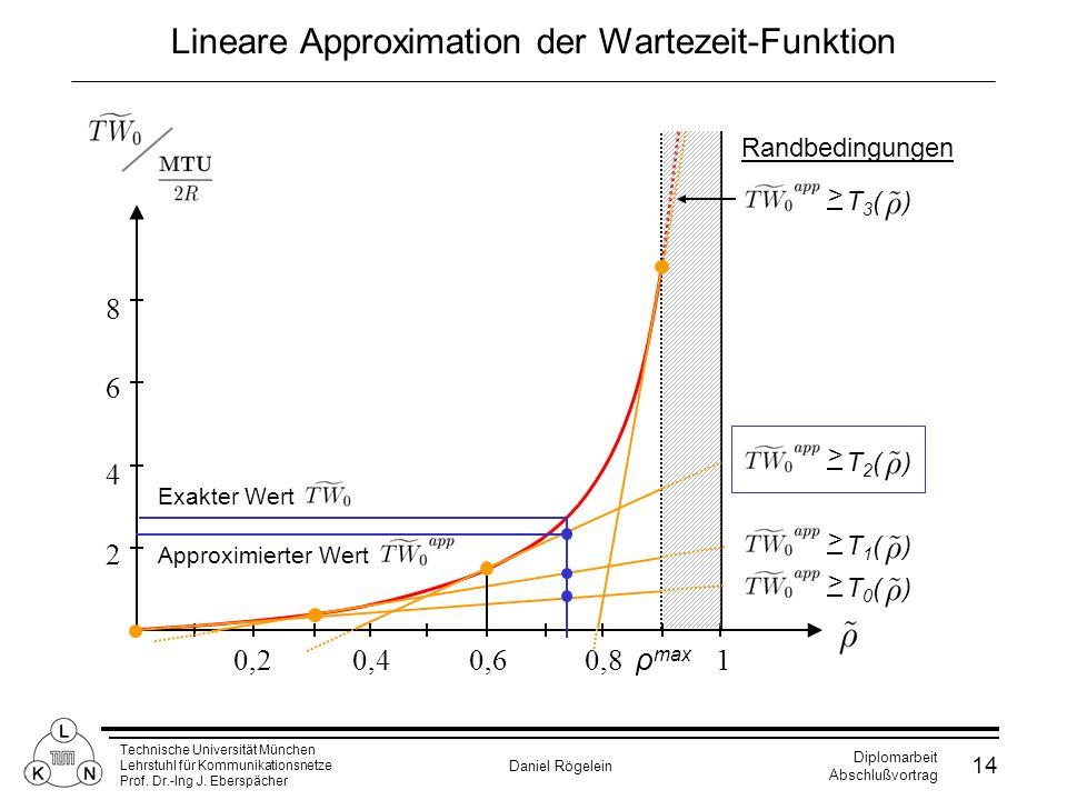 Lineare Approximation der Wartezeit-Funktion