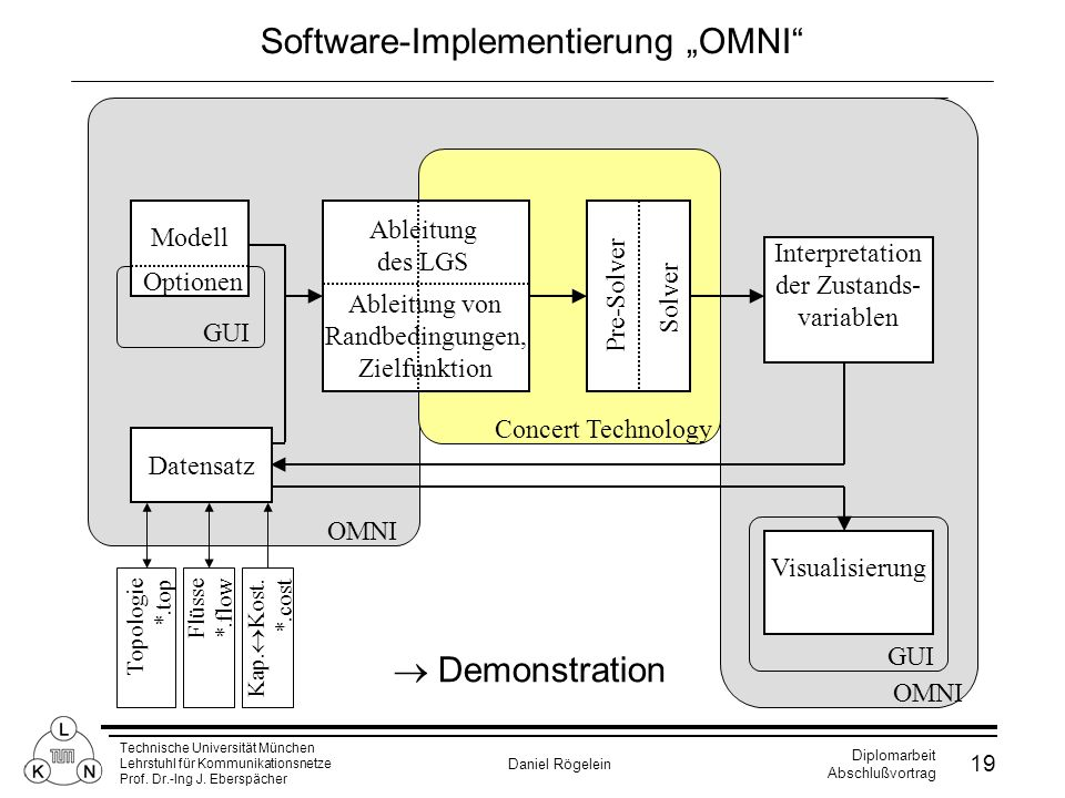 "Software-Implementierung ""OMNI"