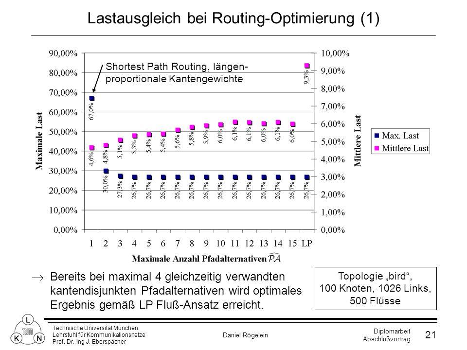Lastausgleich bei Routing-Optimierung (1)