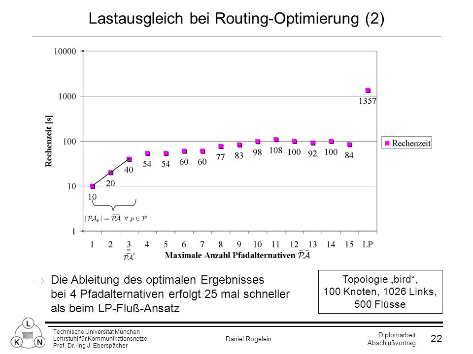 Lastausgleich bei Routing-Optimierung (2)
