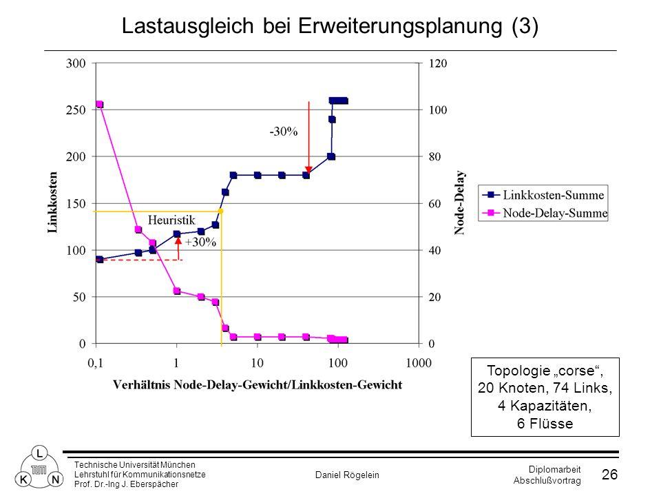 Lastausgleich bei Erweiterungsplanung (3)