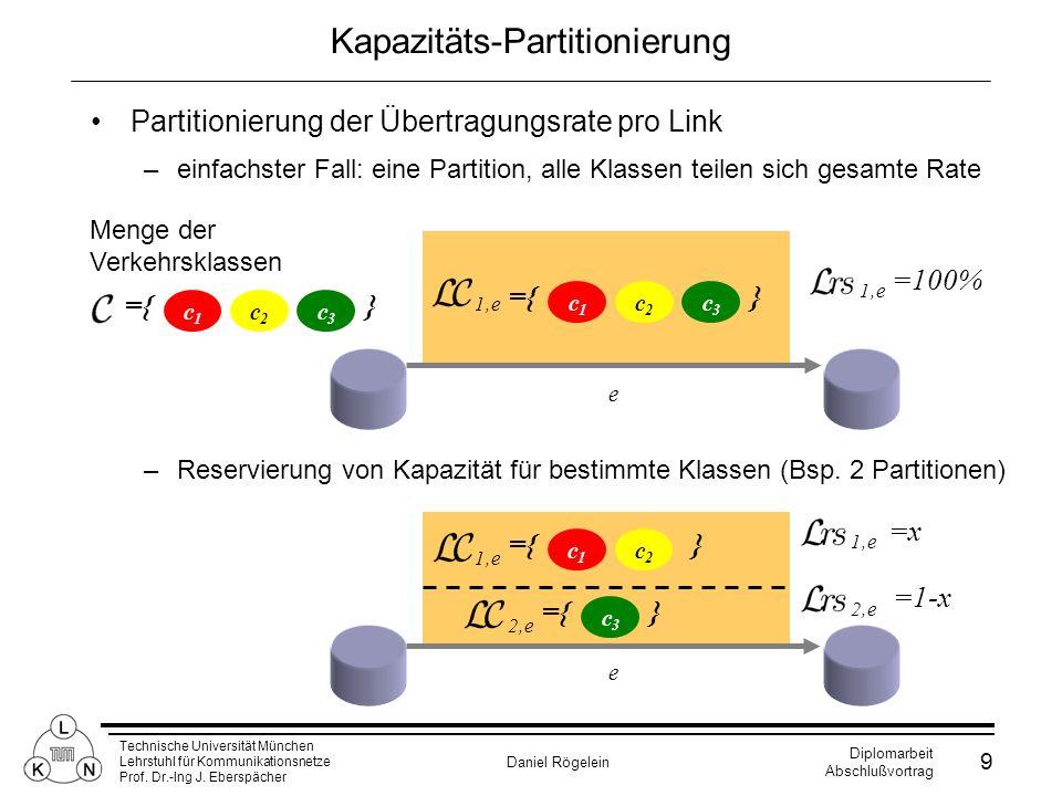 Kapazitäts-Partitionierung