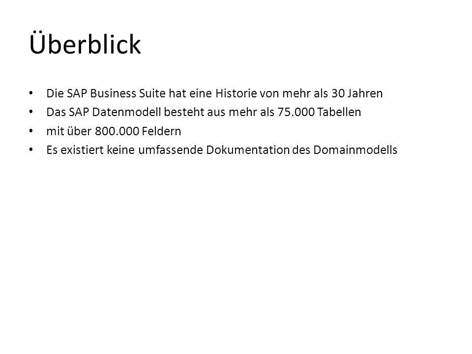 Überblick Die SAP Business Suite hat eine Historie von mehr als 30 Jahren. Das SAP Datenmodell besteht aus mehr als 75.000 Tabellen.