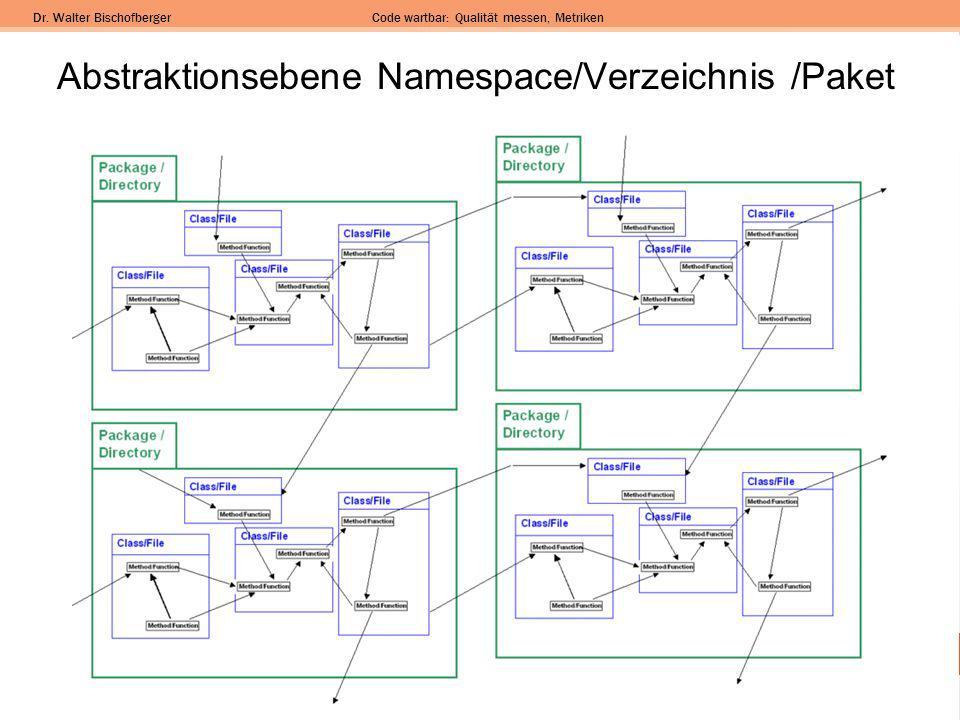 Abstraktionsebene Namespace/Verzeichnis /Paket