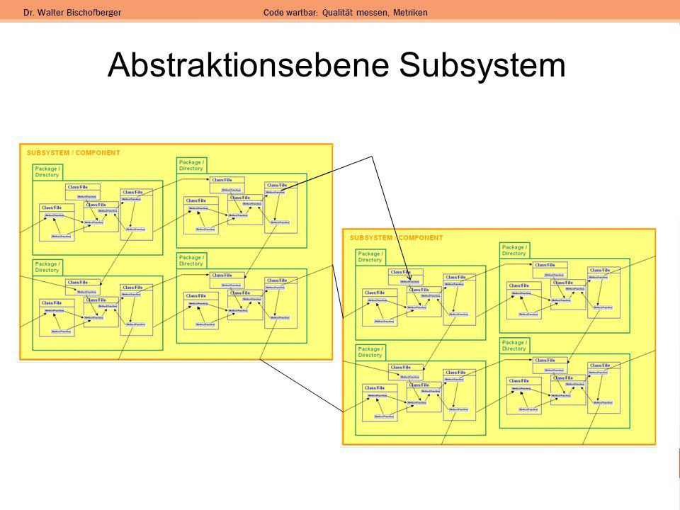 Abstraktionsebene Subsystem