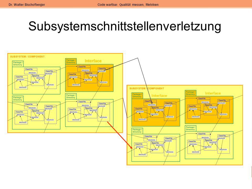 Subsystemschnittstellenverletzung
