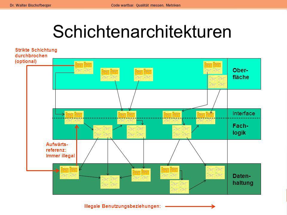 Schichtenarchitekturen