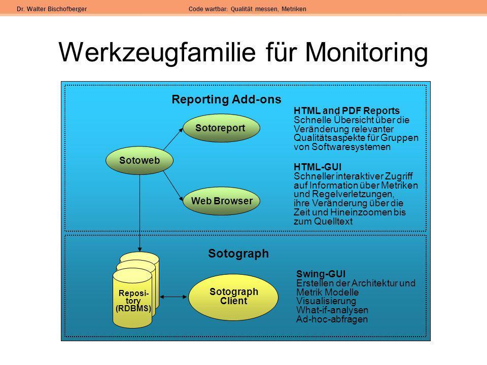 Werkzeugfamilie für Monitoring