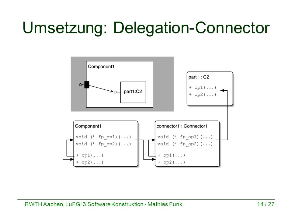 Umsetzung: Delegation-Connector