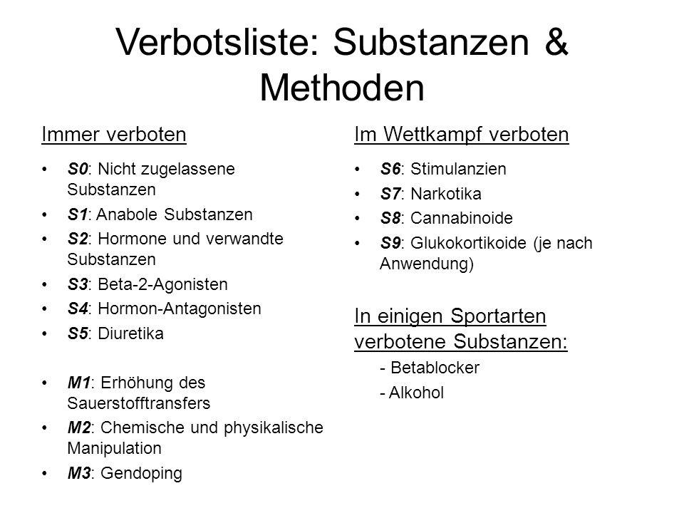 Verbotsliste: Substanzen & Methoden