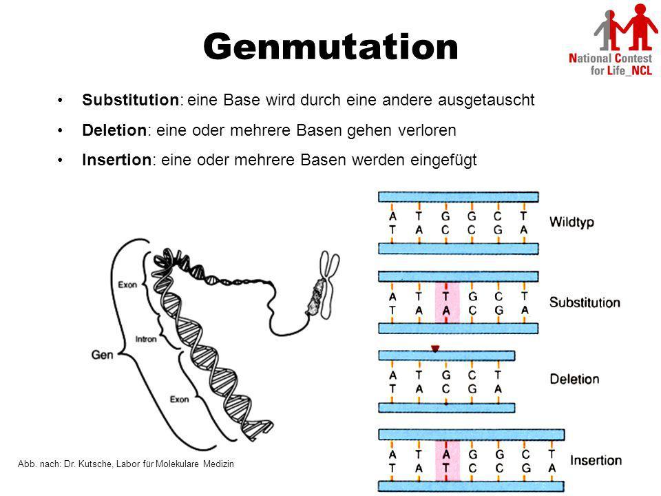 Genmutation Substitution: eine Base wird durch eine andere ausgetauscht. Deletion: eine oder mehrere Basen gehen verloren.