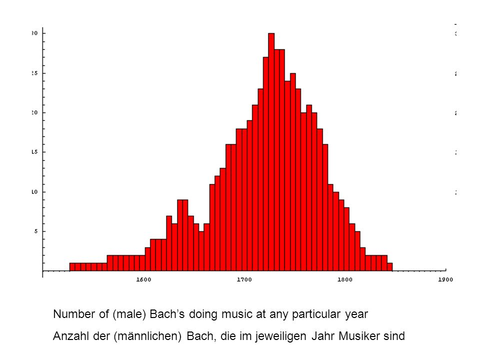 Number of (male) Bach's doing music at any particular year