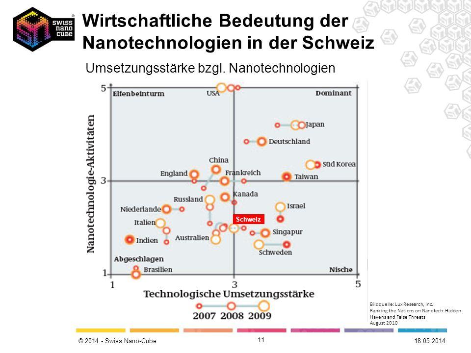 Umsetzungsstärke bzgl. Nanotechnologien