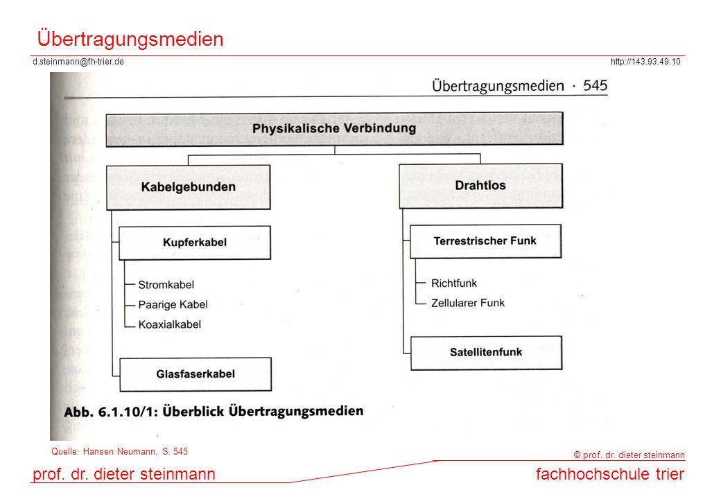 Übertragungsmedien Quelle: Hansen Neumann, S. 545